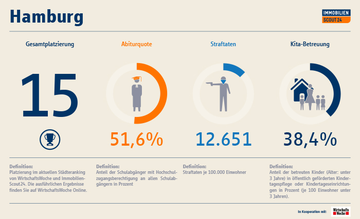 Infografik: immobilienscout.at