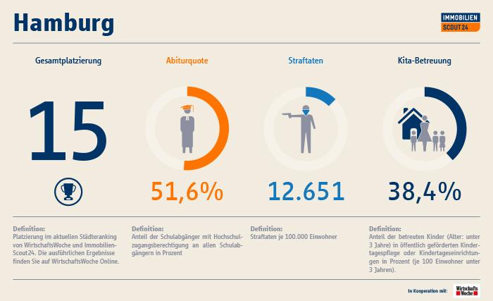 Infografik: immobilienscout.at