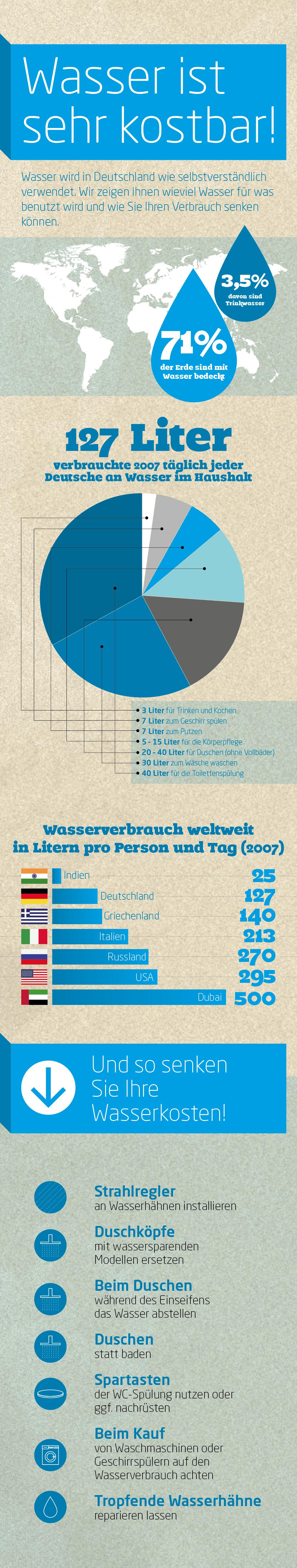 Infografik: Wasserverbrauch