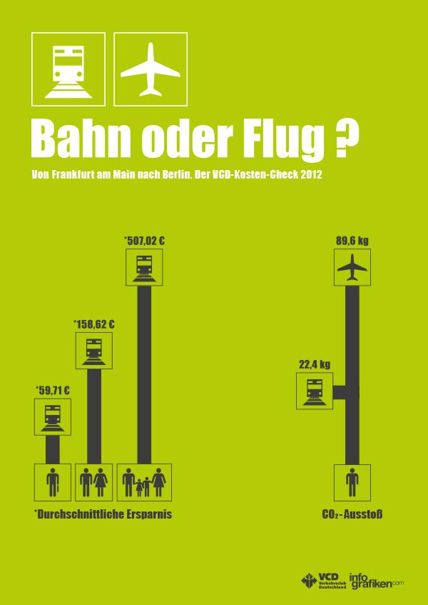 Infografik Plakat: Bahn oder Flug?