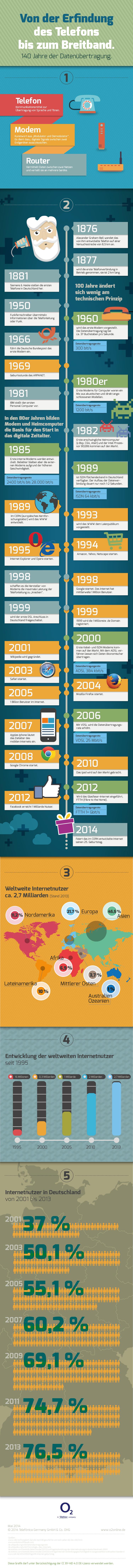 Infografik: O2 Routerevolution