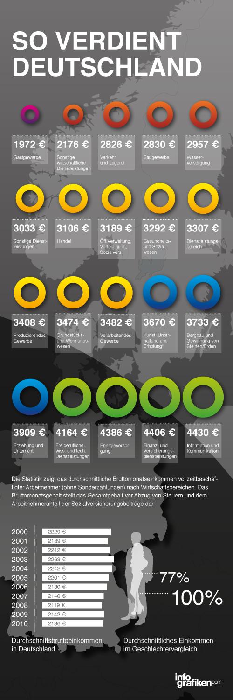 Infografik: Gehaltsentwicklung