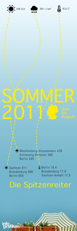 Infografik: Sommer in Deutschland 2011